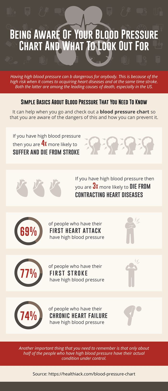 Home blood pressure chart for men and women nvjuhfo Image collections